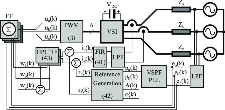 Proposed control system block diagram. Relevant equations