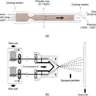 (PDF) Adhesion of Thermally Sprayed Metallic Coating
