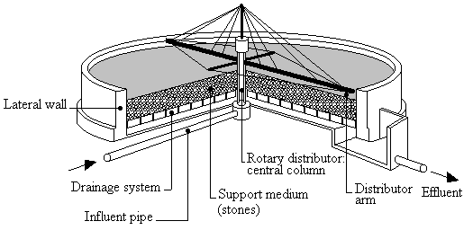 Typical configuration and main parts of a classic