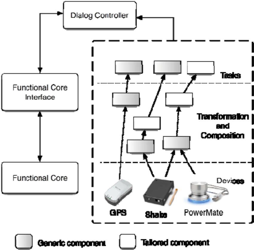 Different types of components within the ARCH software