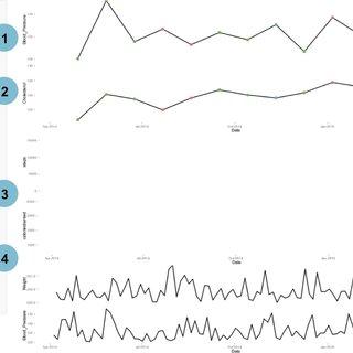 (PDF) EHDViz: Clinical dashboard development using open