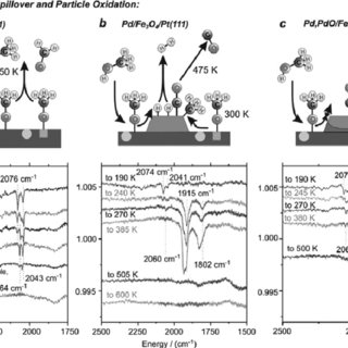 (a) Methanol decomposition and oxidation on Pd model