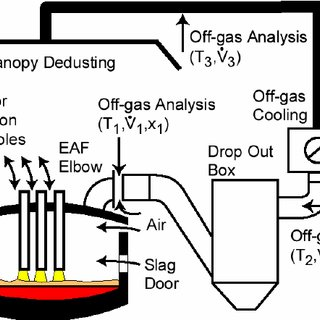 (PDF) Off-gas measurements at the EAF primary dedusting system