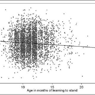 (PDF) Infant Developmental Milestones and Subsequent