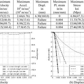 (PDF) Performance of Bridge Decks Subjected to Blast Load