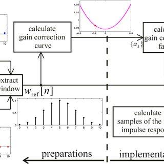 Optimum gain correction factor α opt versus fractional