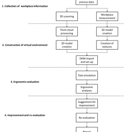 process visualization of ergonomic evaluation in a virtual environment  [ 850 x 968 Pixel ]