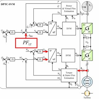 Back-to-back AC/DC/AC converter with a) Induction
