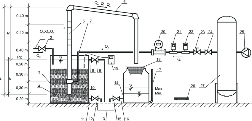 Scheme of the airlift pump test bench: 1-water supply
