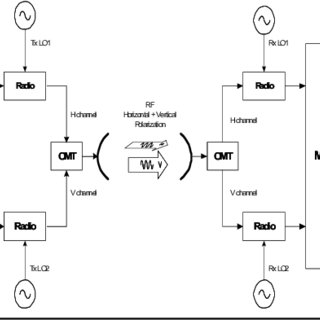 (PDF) Doubling the through-put of a Digital Microwave
