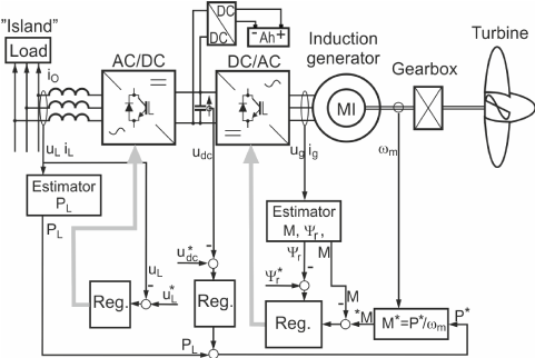 Diagram of AC/DC/AC converter control for cooperation of