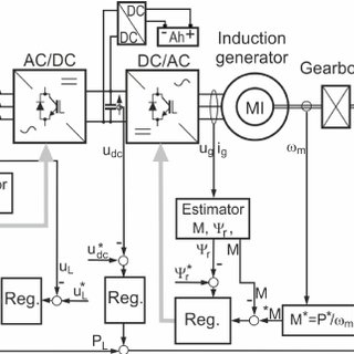 (PDF) AC/DC/AC converter in small hydroelectric power plant