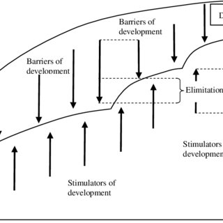 Change of the role of individual factors in life cycle
