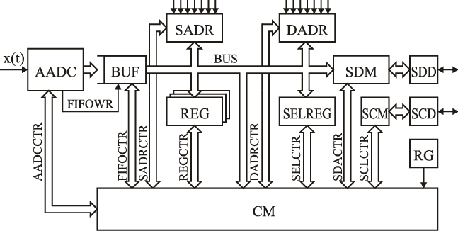 A block diagram of asynchronous ADC with I²C interface