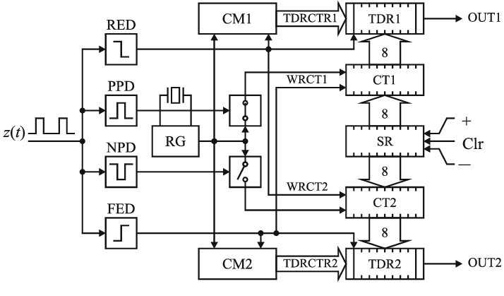 Fig. 11 Time to Digital Converter (TDC) with two