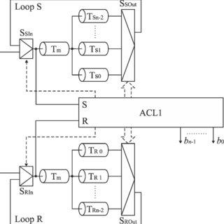 (PDF) Dynamic equalization of logic delays in feedback