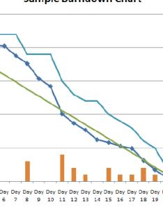 Detailed sprint burndown chart also download scientific diagram rh researchgate