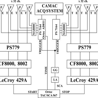 Circuit diagram of the fast charge preamplifier