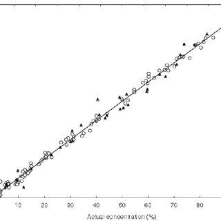 (PDF) Analysis of Olive Oils by Fluorescence Spectroscopy