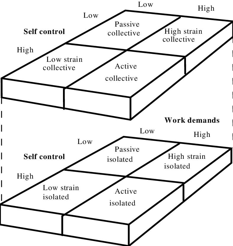 Karasek's demand/control/support model (Johnson, 1991