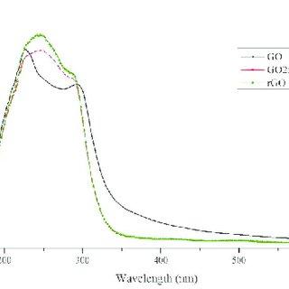 Transmission UV-visible spectrum of the graphene oxide