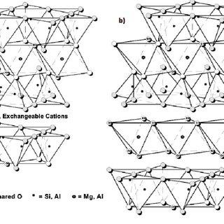 (PDF) Clay Minerals