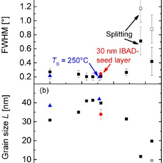 (PDF) Ion beam assisted sputter deposition of ZnO for