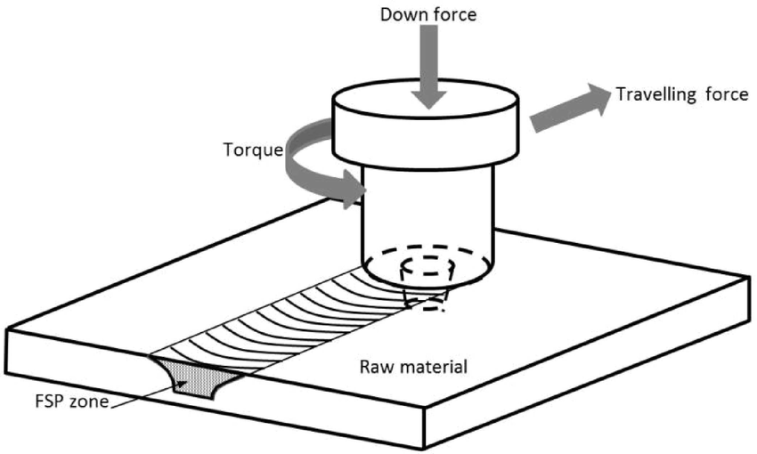 Schematic drawing of a) friction stir processing process