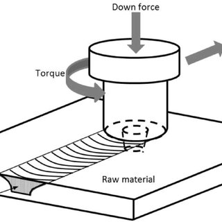 (PDF) Experimental investigation and modelling of Friction