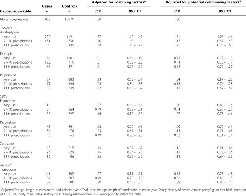 Use of specific antidepressant medications among women