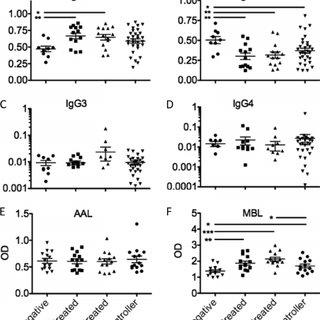 (PDF) Enhanced Phagocytic Activity of HIV-Specific