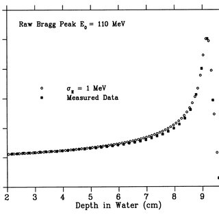 Relative depth dose and depth activity profiles for an