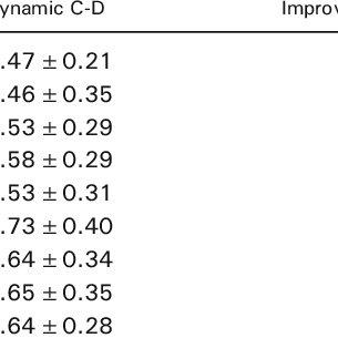 Dynamic C-D gain ( a ) in 1D space and b in 2D space