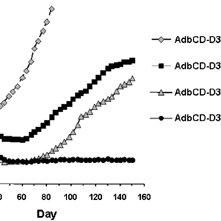 CD conversion activity of AdbCDwt and AdbCD-D314A in human
