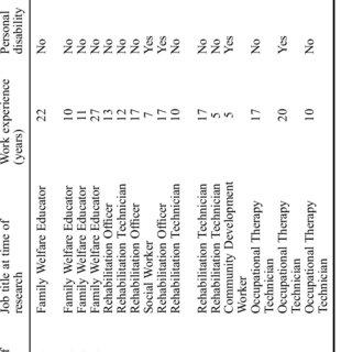 The CBR matrix (WHO 201223. WHO (World Health Organisation