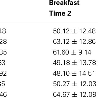 (PDF) The effect of breakfast cereal consumption on