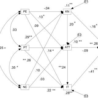 (PDF) Geropsychology training: A national survey of