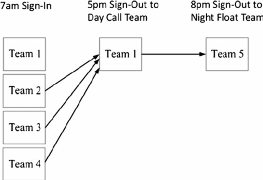 Schematic of weekday shift coverage. Day teams that are