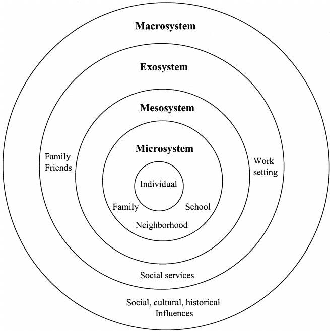 Bronfenbrenner's ecological systems theory (Bronfenbrenner