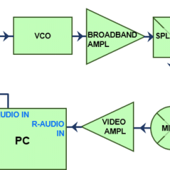 Fmcw Radar Block Diagram Fender Strat Tbx Wiring General Of The Download Scientific