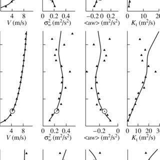 (PDF) Determination of the turbulent fluxes of heat and
