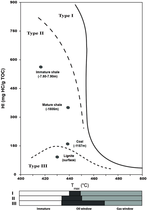 small resolution of hi and tmax crossed diagram of the bulk rock br samples analyzed by