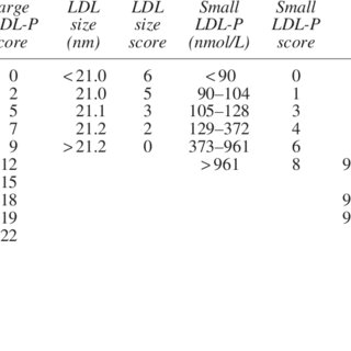 (PDF) Lipoprotein Insulin Resistance Index: A Lipoprotein