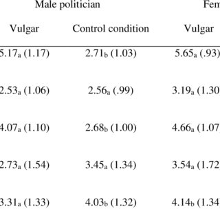 (PDF) Swearing in Political Discourse: Why Vulgarity Works