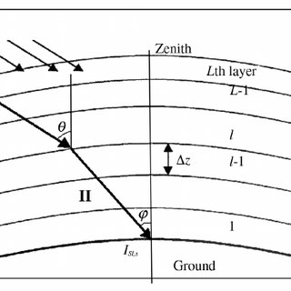 Schematic diagram of path lengths in the atmospheric