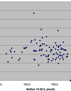 Concentration of mma measured on newborn dbs versus vitamin  levels download scientific diagram also rh researchgate