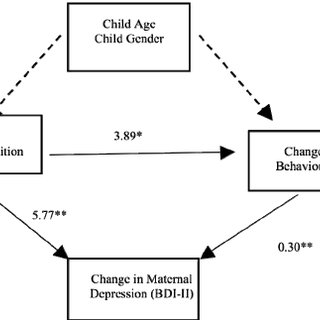 Multiple mediation model of the effect of intervention
