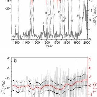 (PDF) Temperature response in the Altai region lags solar