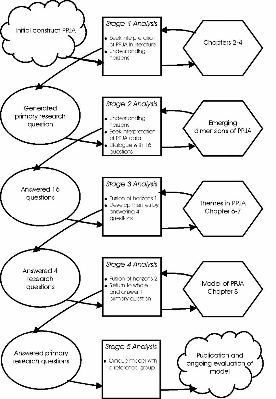 medium resolution of a hermeneutic spiral