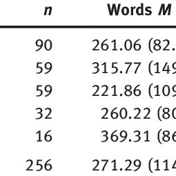 Means and standard deviations for number of words and